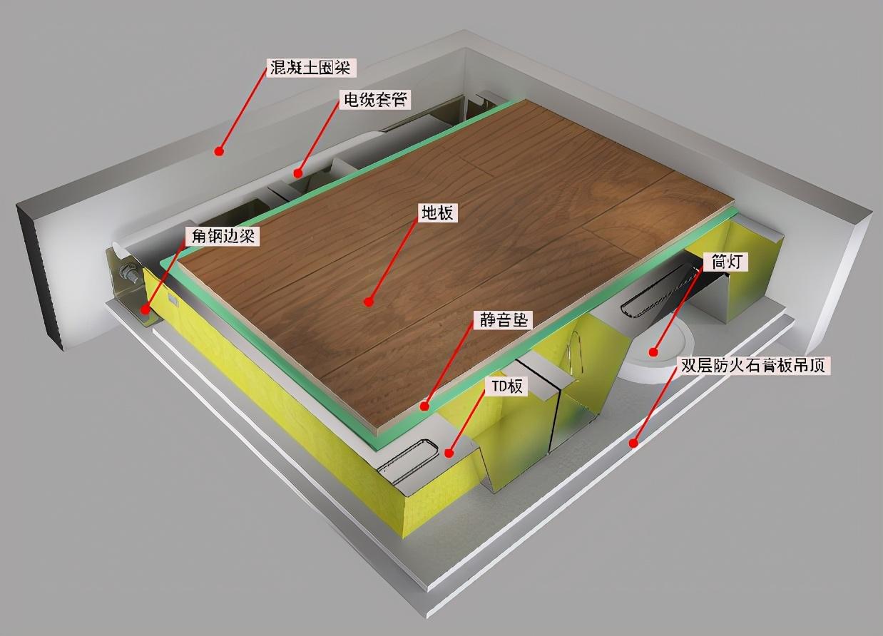 td-loft夹层系统